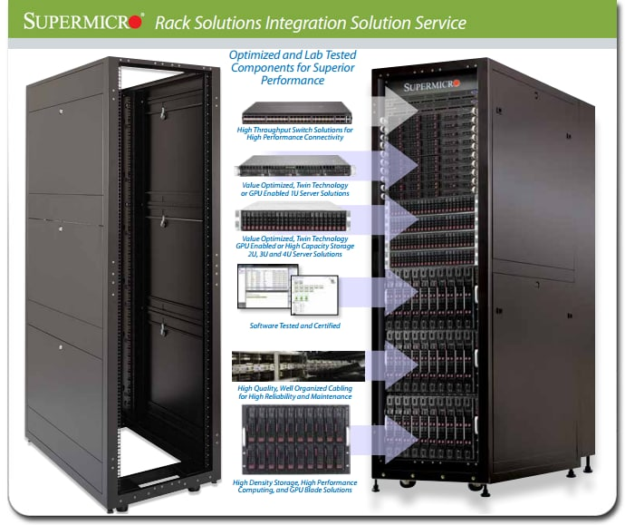 Rack Solutions Integration