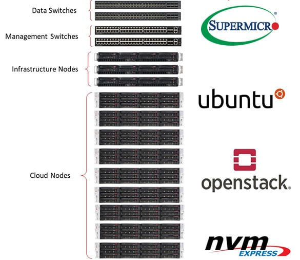 OpenStack rack diagram