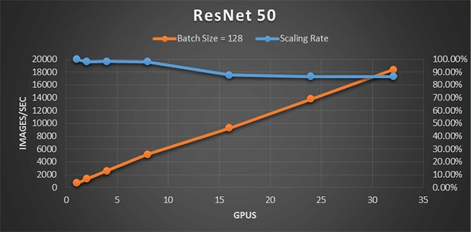 TensorFlow Benchmark Graph