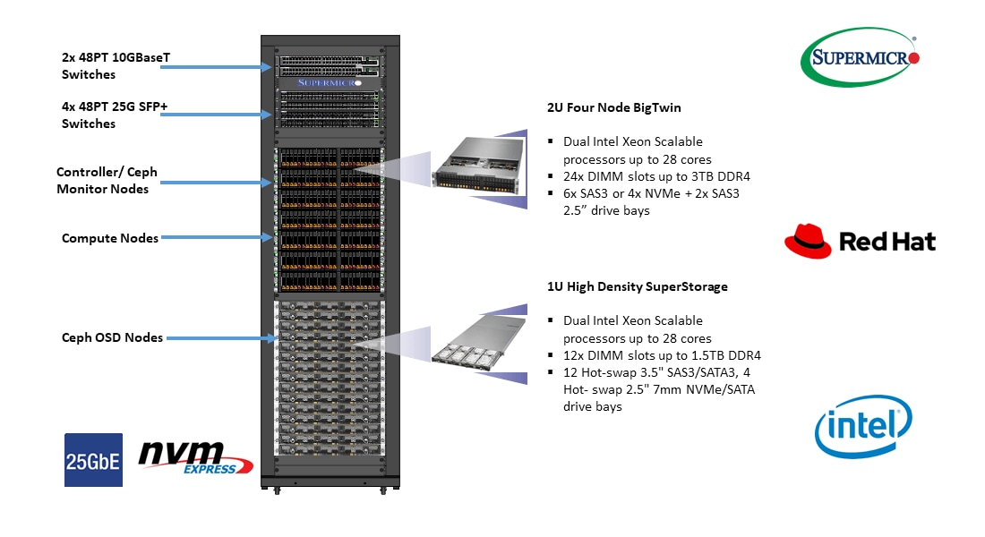 Supermicro Red Hat OpenStack Reference Architecture