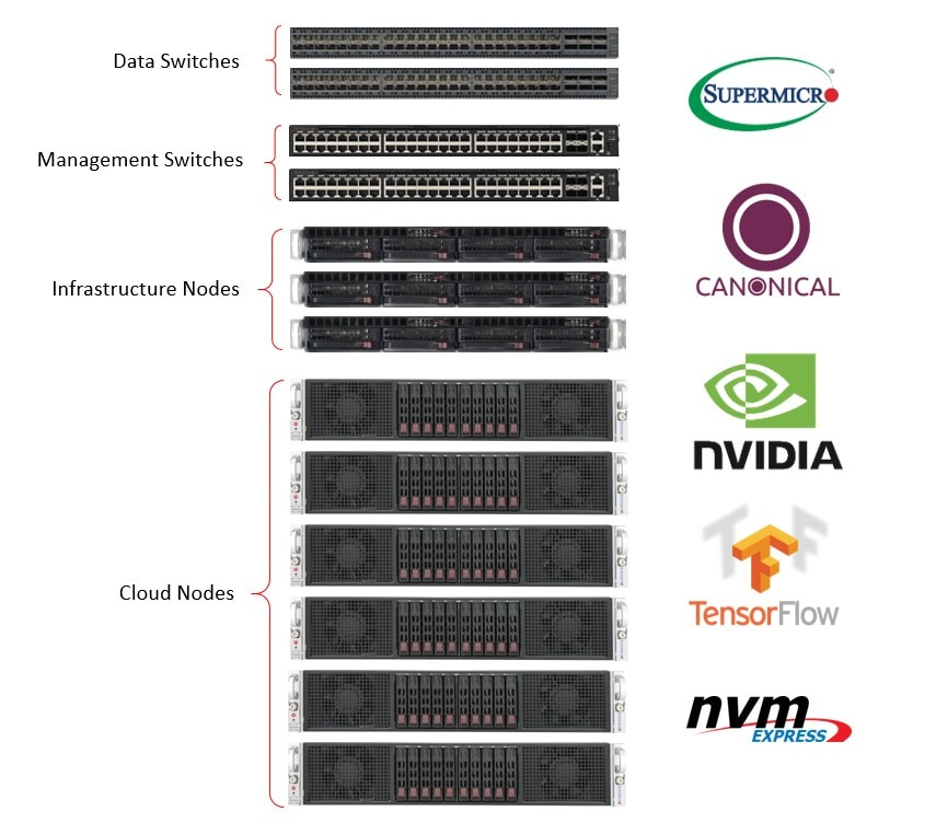 Supermicro & Canonical+Tensorflow Rack Diagram
